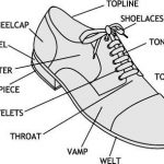 Do you know the parts of a shoe?
