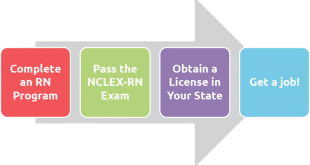 Paths to Becoming a Registered Nurse - NursingEducation